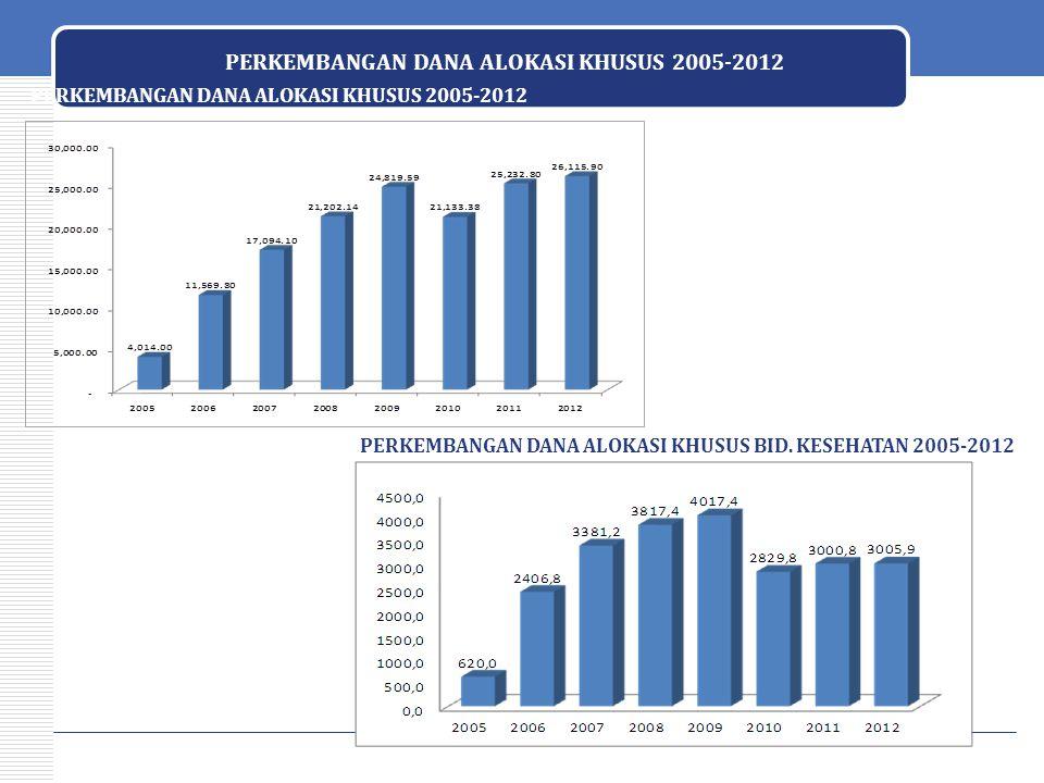 PERKEMBANGAN DANA ALOKASI KHUSUS 2005-2012 44 PERKEMBANGAN DANA ALOKASI KHUSUS BID. KESEHATAN 2005-2012 PERKEMBANGAN DANA ALOKASI KHUSUS 2005-2012