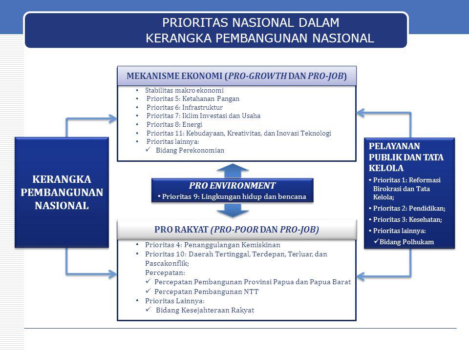 PRIORITAS NASIONAL DALAM KERANGKA PEMBANGUNAN NASIONAL MEKANISME EKONOMI (PRO GROWTH DAN PRO JOB) Stabilitas makro ekonomi Prioritas 5: Ketahanan Pang