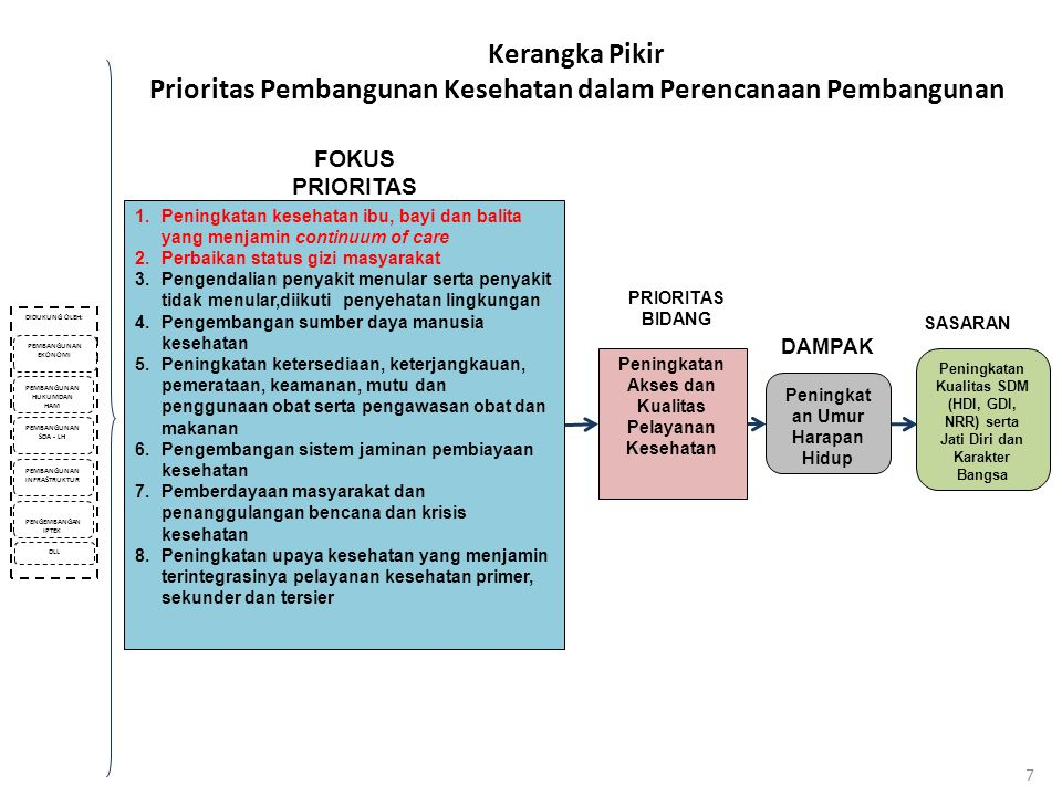 Kerangka Pikir Prioritas Pembangunan Kesehatan dalam Perencanaan Pembangunan DIDUKUNG OLEH: PEMBANGUNAN EKONOMI PEMBANGUNAN HUKUMDAN HAM PEMBANGUNAN S