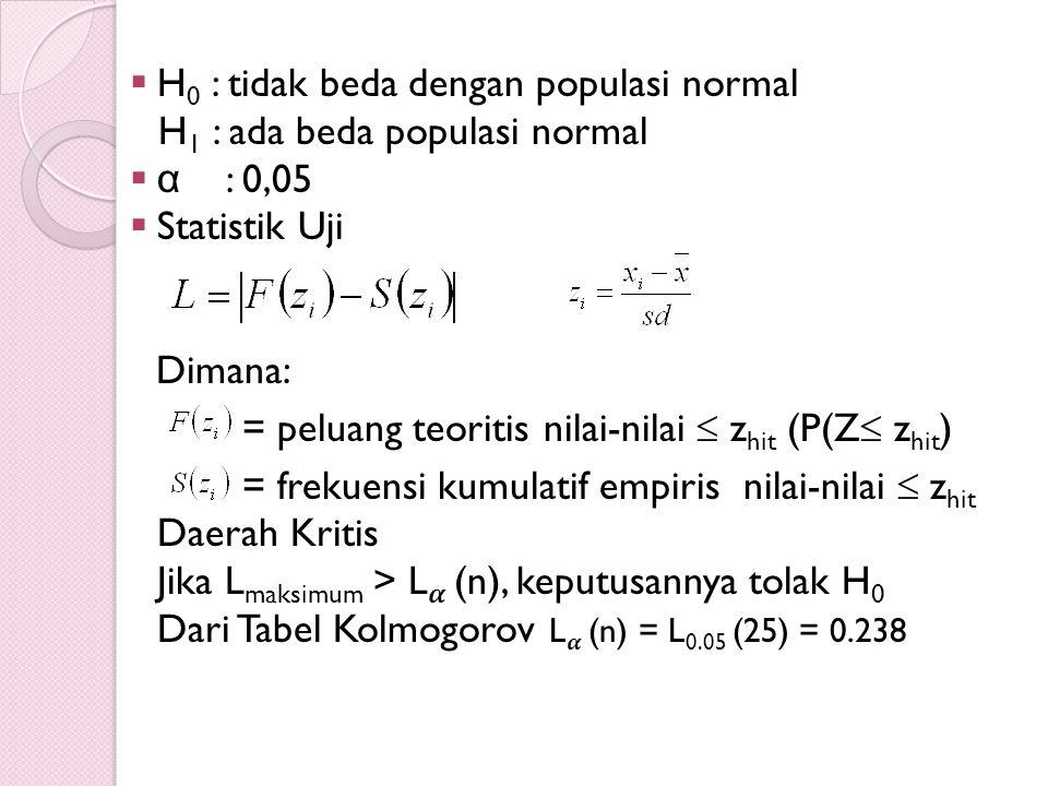  H 0 : tidak beda dengan populasi normal H 1 : ada beda populasi normal  α : 0,05  Statistik Uji Dimana: = peluang teoritis nilai-nilai  z hit (P(