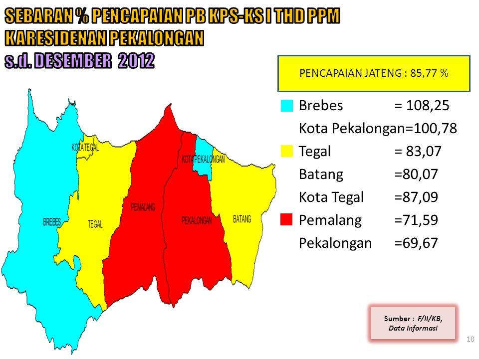10 Sumber : F/II/KB, Data Informasi PENCAPAIAN JATENG : 85,77 % Brebes = 108,25 Kota Pekalongan=100,78 Tegal= 83,07 Batang=80,07 Kota Tegal =87,09 Pem