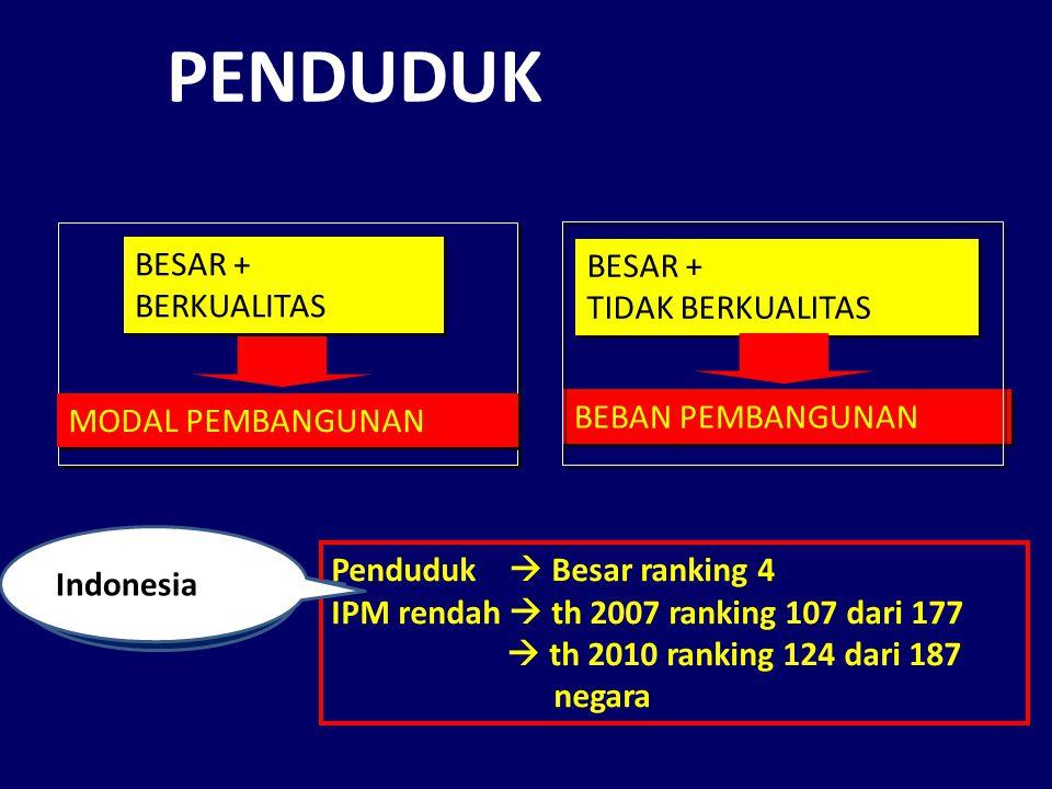 Indonesia PENDUDUK BESAR + BERKUALITAS BESAR + BERKUALITAS MODAL PEMBANGUNAN BESAR + TIDAK BERKUALITAS BESAR + TIDAK BERKUALITAS BEBAN PEMBANGUNAN Pen