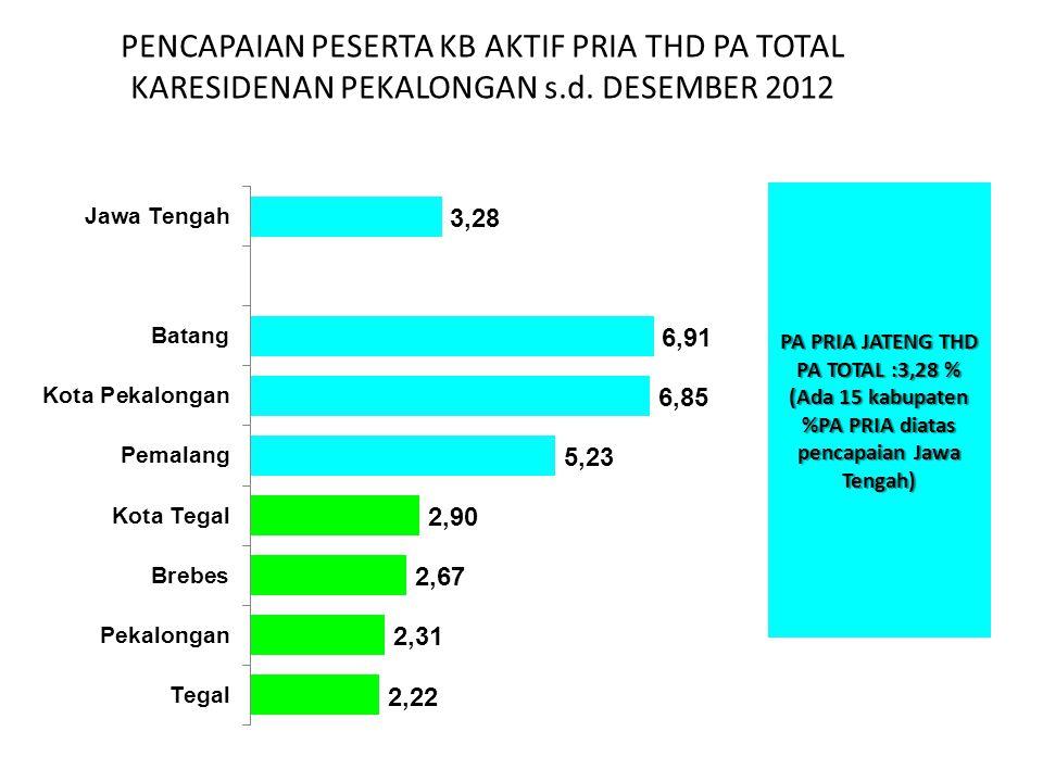 PENCAPAIAN PESERTA KB AKTIF PRIA THD PA TOTAL KARESIDENAN PEKALONGAN s.d. DESEMBER 2012 PA PRIA JATENG THD PA TOTAL :3,28 % (Ada 15 kabupaten %PA PRIA