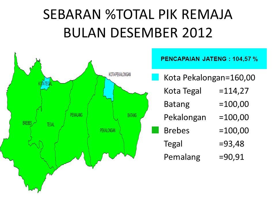 SEBARAN %TOTAL PIK REMAJA BULAN DESEMBER 2012 PENCAPAIAN JATENG : 104,57 % Kota Pekalongan=160,00 Kota Tegal=114,27 Batang=100,00 Pekalongan=100,00 Br