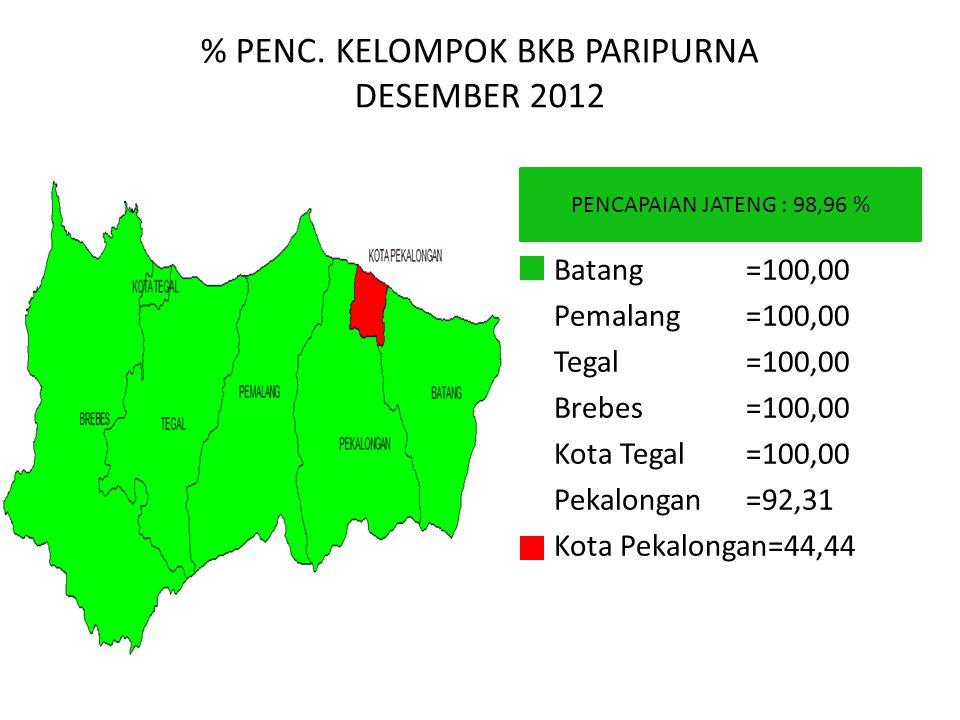 % PENC. KELOMPOK BKB PARIPURNA DESEMBER 2012 PENCAPAIAN JATENG : 98,96 % Batang=100,00 Pemalang=100,00 Tegal=100,00 Brebes=100,00 Kota Tegal=100,00 Pe