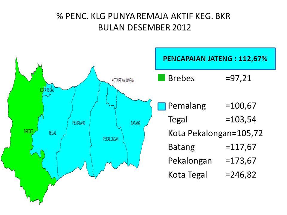 % PENC. KLG PUNYA REMAJA AKTIF KEG. BKR BULAN DESEMBER 2012 PENCAPAIAN JATENG : 112,67% Brebes=97,21 Pemalang=100,67 Tegal=103,54 Kota Pekalongan=105,