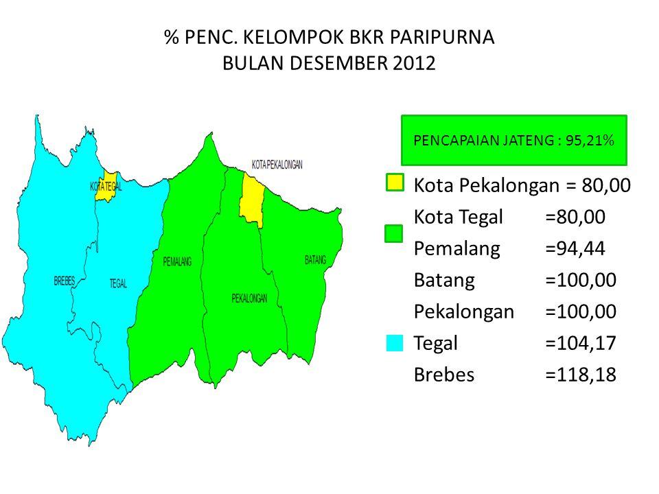 % PENC. KELOMPOK BKR PARIPURNA BULAN DESEMBER 2012 PENCAPAIAN JATENG : 95,21% Kota Pekalongan = 80,00 Kota Tegal =80,00 Pemalang=94,44 Batang=100,00 P