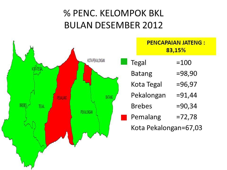 % PENC. KELOMPOK BKL BULAN DESEMBER 2012 PENCAPAIAN JATENG : 83,15% Tegal=100 Batang=98,90 Kota Tegal =96,97 Pekalongan =91,44 Brebes =90,34 Pemalang=