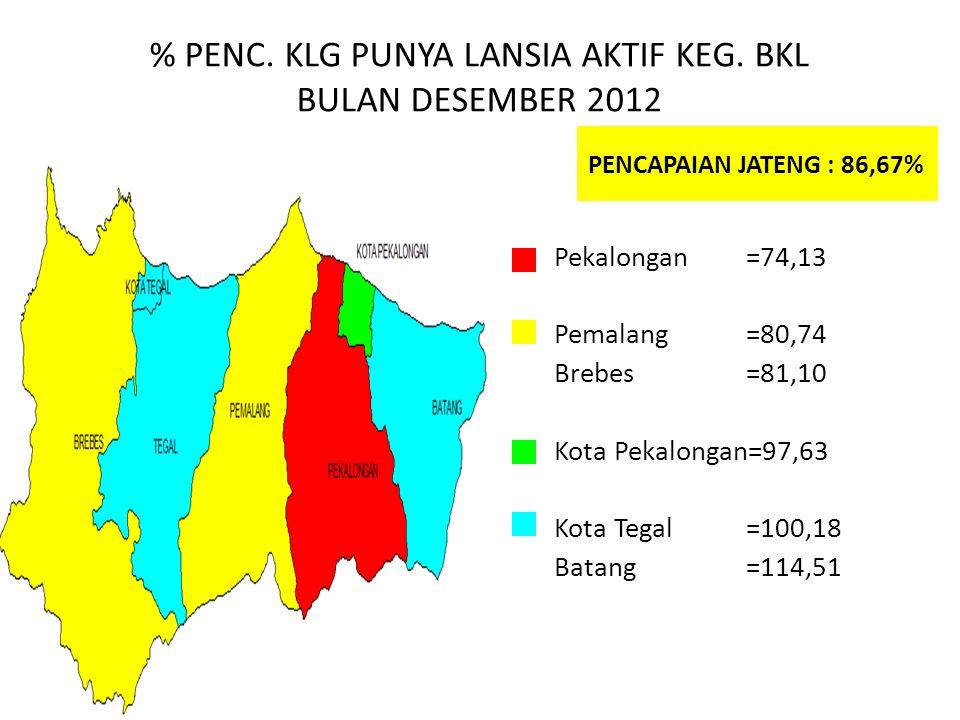 % PENC. KLG PUNYA LANSIA AKTIF KEG. BKL BULAN DESEMBER 2012 PENCAPAIAN JATENG : 86,67% Pekalongan=74,13 Pemalang=80,74 Brebes=81,10 Kota Pekalongan=97
