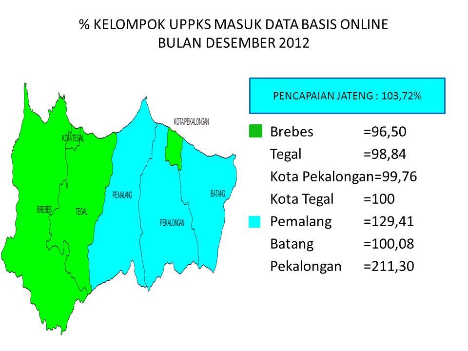 % KELOMPOK UPPKS MASUK DATA BASIS ONLINE BULAN DESEMBER 2012 PENCAPAIAN JATENG : 103,72% Brebes=96,50 Tegal=98,84 Kota Pekalongan=99,76 Kota Tegal=100