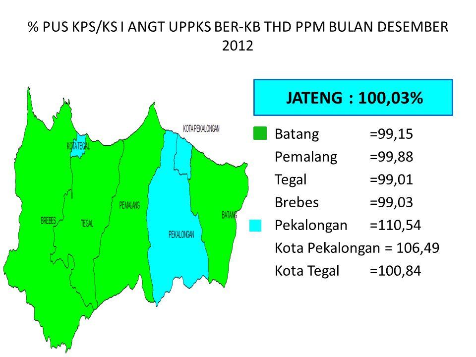 % PUS KPS/KS I ANGT UPPKS BER-KB THD PPM BULAN DESEMBER 2012 JATENG : 100,03% Batang=99,15 Pemalang=99,88 Tegal=99,01 Brebes=99,03 Pekalongan=110,54 K