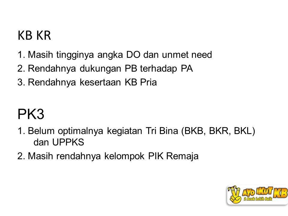 1. Masih tingginya angka DO dan unmet need 2. Rendahnya dukungan PB terhadap PA 3. Rendahnya kesertaan KB Pria PK3 1. Belum optimalnya kegiatan Tri Bi