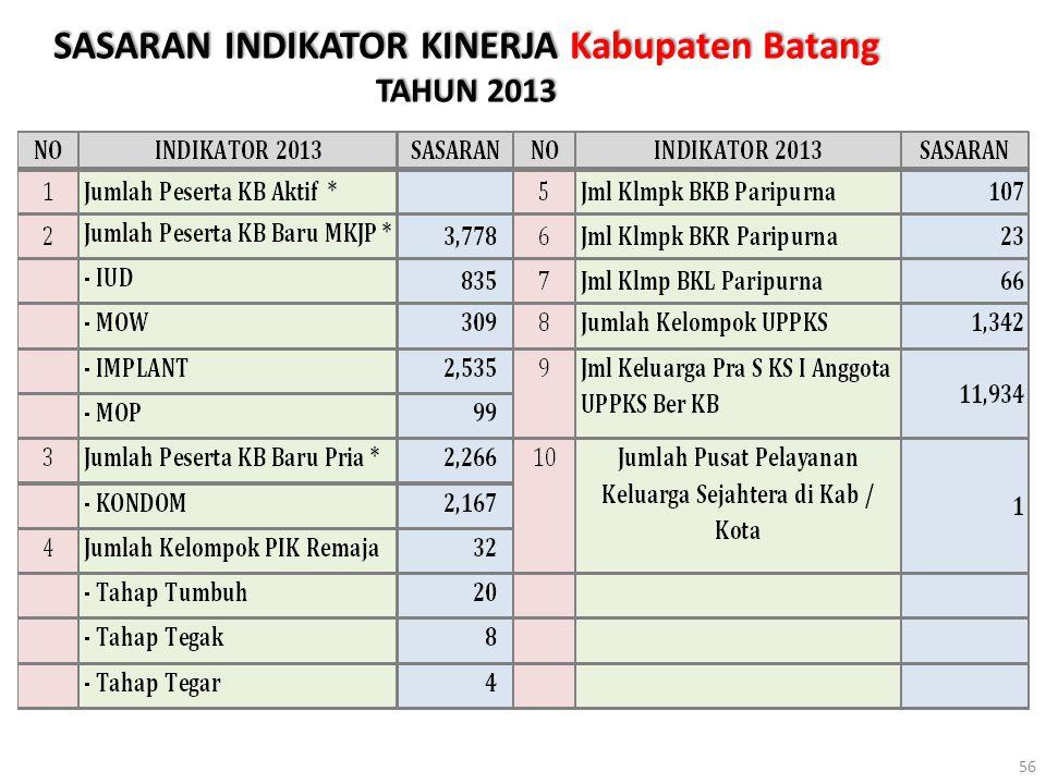 SASARAN INDIKATOR KINERJA Kabupaten Batang TAHUN 2013 56