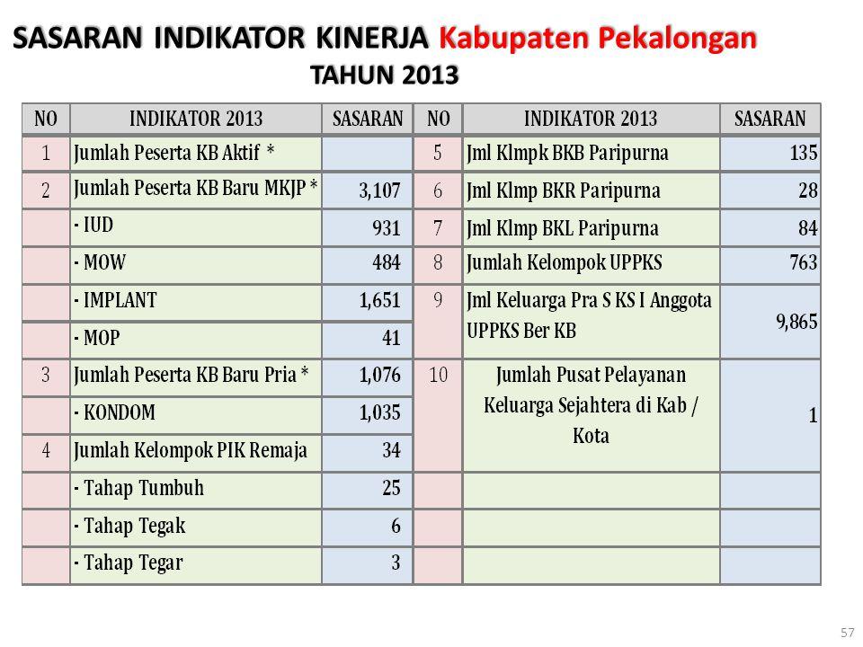 SASARAN INDIKATOR KINERJA Kabupaten Pekalongan TAHUN 2013 57