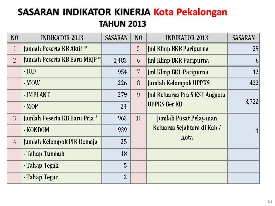 SASARAN INDIKATOR KINERJA Kota Pekalongan TAHUN 2013 61