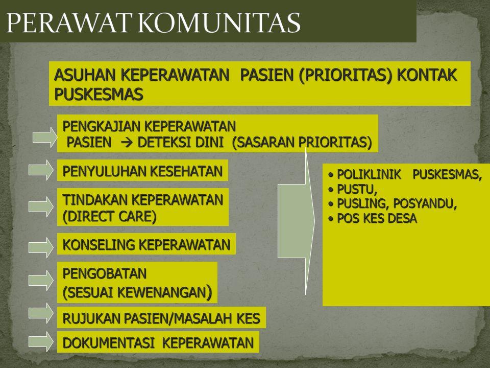 PENGKAJIAN KEPERAWATAN PASIEN  DETEKSI DINI (SASARAN PRIORITAS) PASIEN  DETEKSI DINI (SASARAN PRIORITAS) POLIKLINIK PUSKESMAS,POLIKLINIK PUSKESMAS, PUSTU,PUSTU, PUSLING, POSYANDU,PUSLING, POSYANDU, POS KES DESAPOS KES DESA PENYULUHAN KESEHATAN TINDAKAN KEPERAWATAN (DIRECT CARE) KONSELING KEPERAWATAN PENGOBATAN (SESUAI KEWENANGAN ) DOKUMENTASI KEPERAWATAN RUJUKAN PASIEN/MASALAH KES ASUHAN KEPERAWATAN PASIEN (PRIORITAS) KONTAK PUSKESMAS