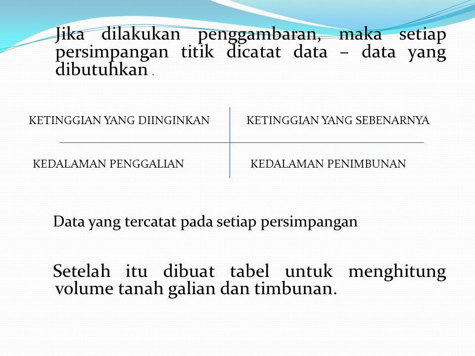 Jika dilakukan penggambaran, maka setiap persimpangan titik dicatat data – data yang dibutuhkan.