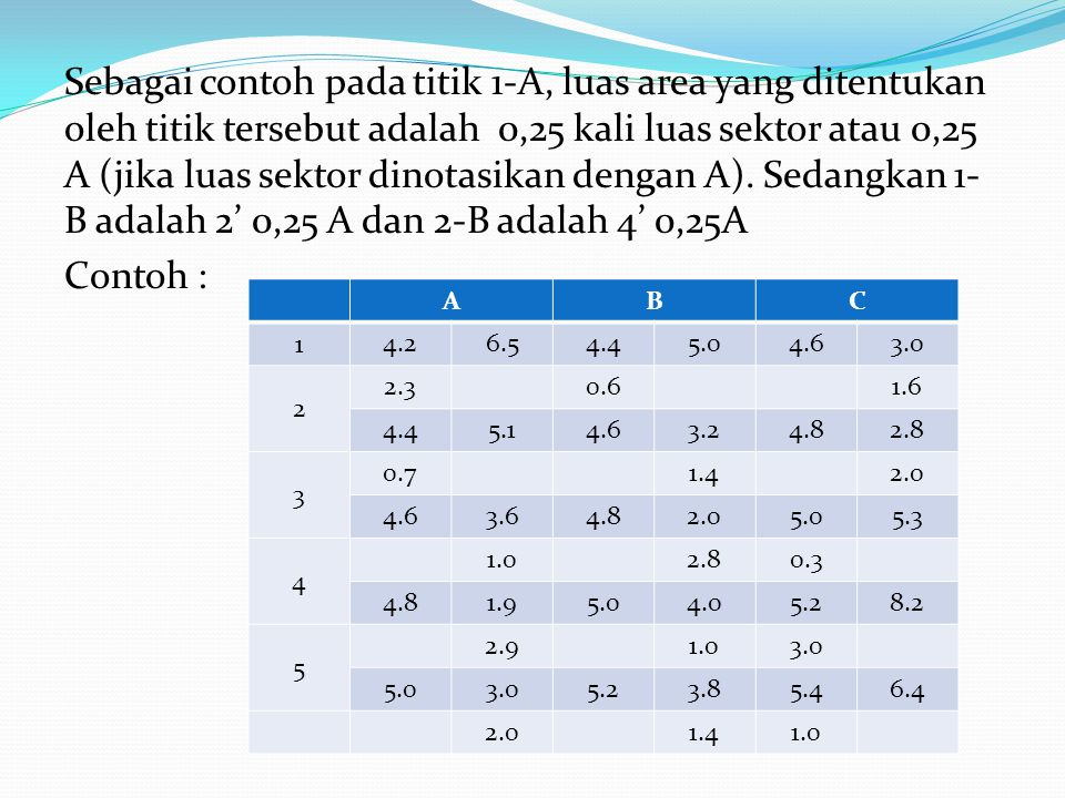 Sebagai contoh pada titik 1-A, luas area yang ditentukan oleh titik tersebut adalah 0,25 kali luas sektor atau 0,25 A (jika luas sektor dinotasikan dengan A).