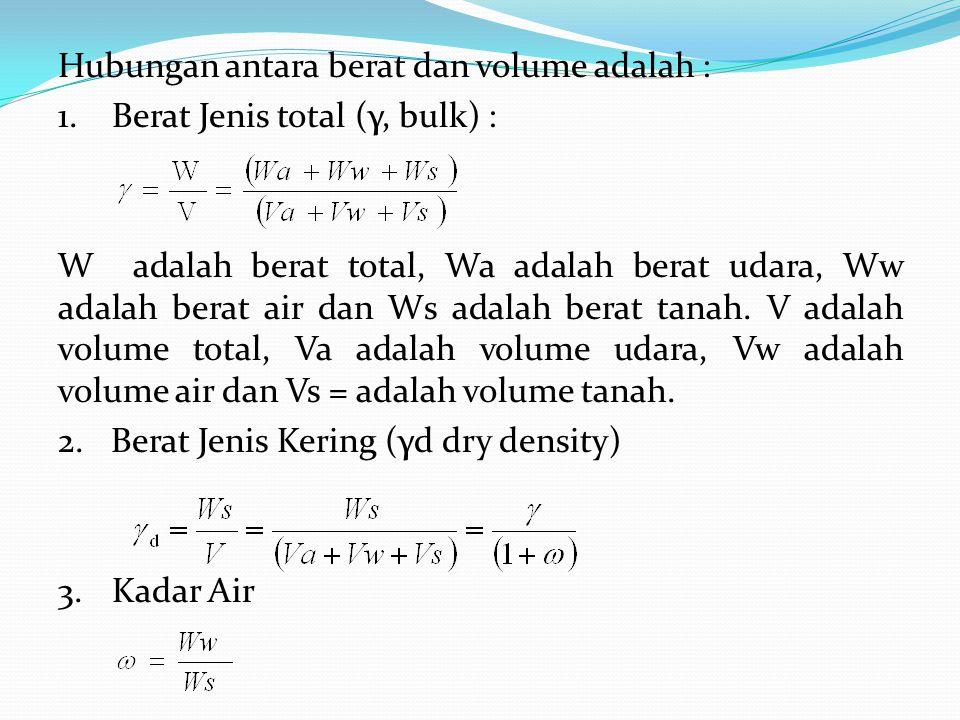 Hubungan antara berat dan volume adalah : 1.Berat Jenis total (γ, bulk) : W adalah berat total, Wa adalah berat udara, Ww adalah berat air dan Ws adalah berat tanah.