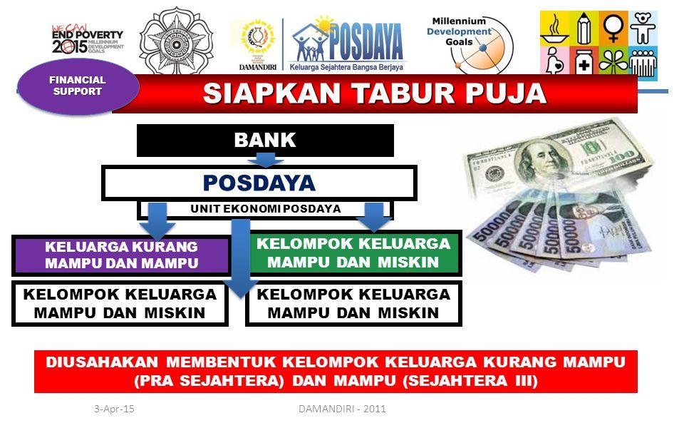 KELOMPOK KELUARGA MAMPU DAN MISKIN 3-Apr-15DAMANDIRI - 2011 SIAPKAN TABUR PUJA BANK FINANCIAL SUPPORT POSDAYA UNIT EKONOMI POSDAYA KELUARGA KURANG MAMPU DAN MAMPU KELOMPOK KELUARGA MAMPU DAN MISKIN DIUSAHAKAN MEMBENTUK KELOMPOK KELUARGA KURANG MAMPU (PRA SEJAHTERA) DAN MAMPU (SEJAHTERA III)