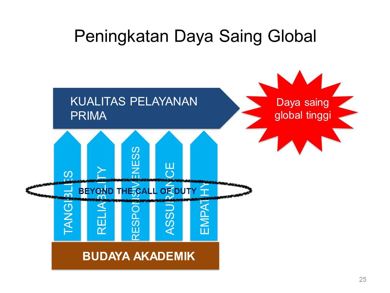 Peningkatan Daya Saing Global KUALITAS PELAYANAN PRIMA BUDAYA AKADEMIK Daya saing global tinggi 25 TANGIBLES RELIABILITY RESPONSIVENESS ASSURANCE EMPA