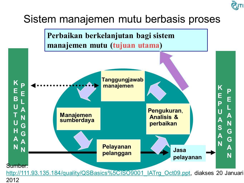 Definisi(1) Mutu – tingkatan pencapaian sejumlah karakteristik/spesifikasi yang telah ditetapkan Manajemen Mutu – Kegiatan yang terkoordinasi untuk mengarahkan dan mengendalikan sebuah organisasi dalam konteks mutu Sistem Manajemen Mutu – Sistem manajemen untuk mengarahkan dan mengendalian organisasi dalam konteks mutu Kebijakan mutu – Tekad dan arah organisasi secara keseluruhan dalam konteks mutu, yang ditetapkan oleh manajemen puncak 7