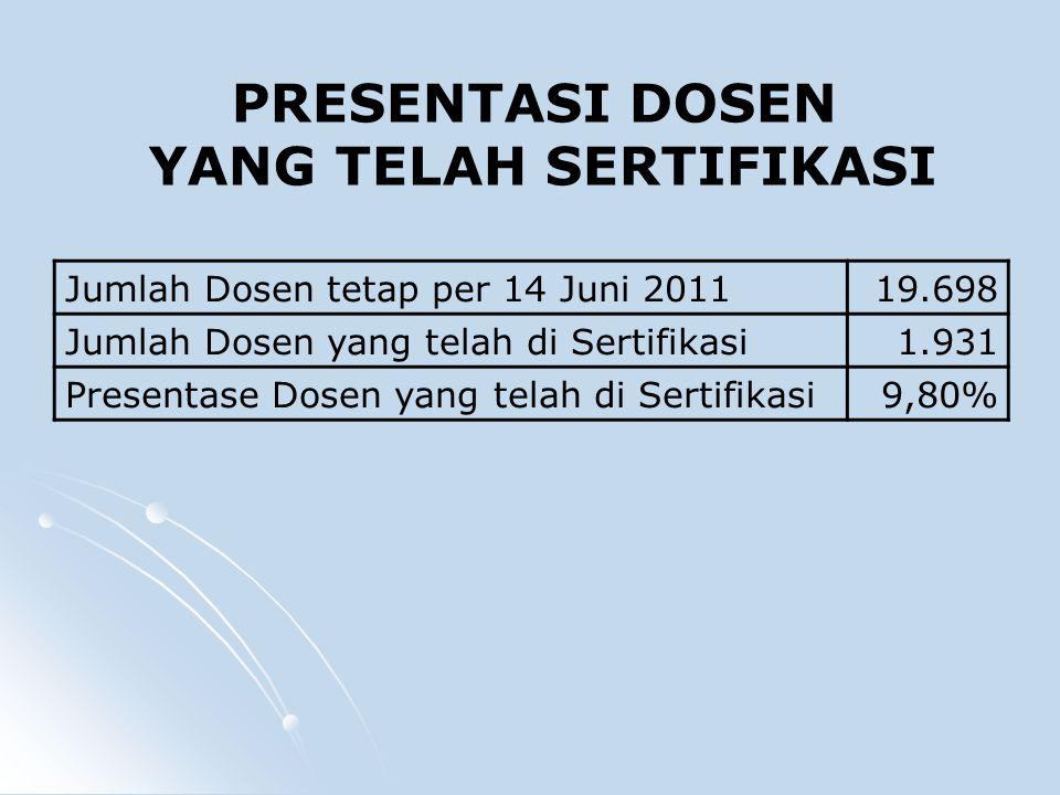 Jumlah Dosen tetap per 14 Juni 201119.698 Jumlah Dosen yang telah di Sertifikasi1.931 Presentase Dosen yang telah di Sertifikasi9,80% PRESENTASI DOSEN YANG TELAH SERTIFIKASI