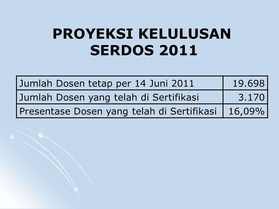 Jumlah Dosen tetap per 14 Juni 201119.698 Jumlah Dosen yang telah di Sertifikasi3.170 Presentase Dosen yang telah di Sertifikasi16,09% PROYEKSI KELULUSAN SERDOS 2011