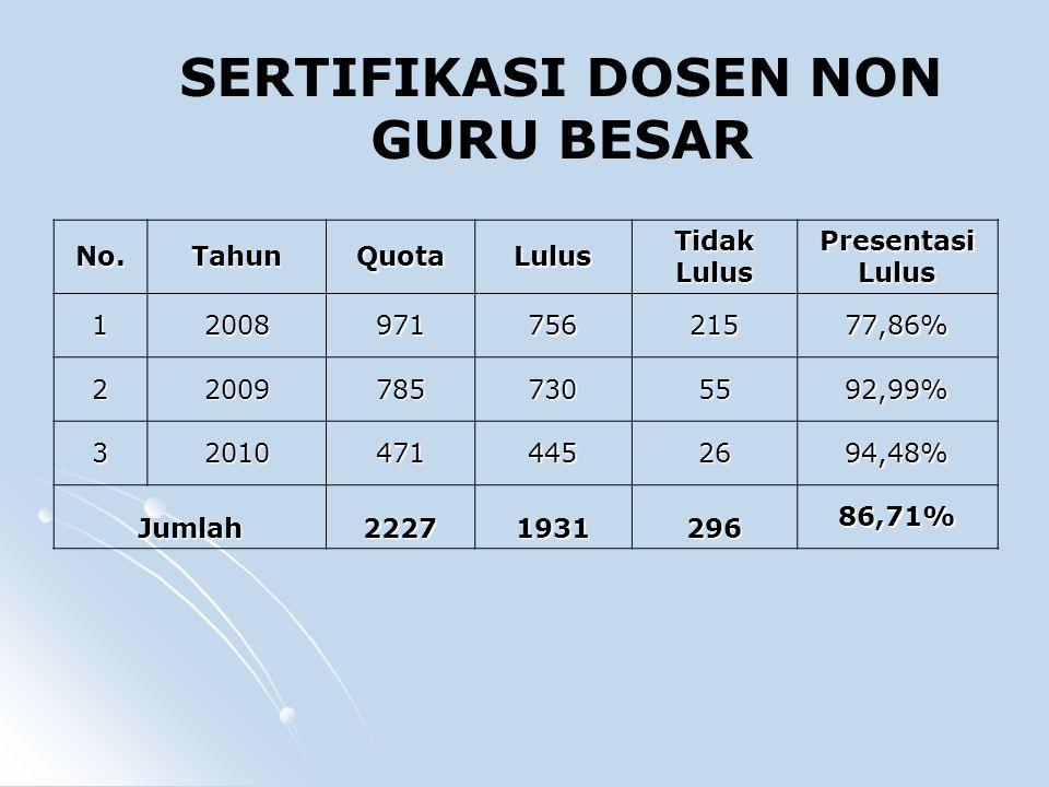 No.TahunQuotaLulus Tidak Lulus Presentasi Lulus 1200897175621577,86% 220097857305592,99% 320104714452694,48% Jumlah22271931296 86,71% SERTIFIKASI DOSEN NON GURU BESAR