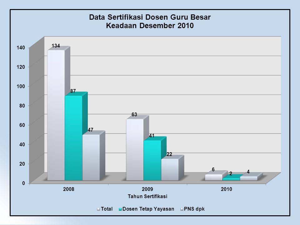 Total Qouta Sertifikasi Dosen 20112042 Total Diusulkan Sertifikasi Dosen 20111239 Total Tidak Diusulkan Sertifikasi Dosen 2011404 Total Belum Diproses Sertifikasi Dosen 2011400 Jumlah Quota Total2042 QUOTA SERTIFIKASI DOSEN TAHUN 2011