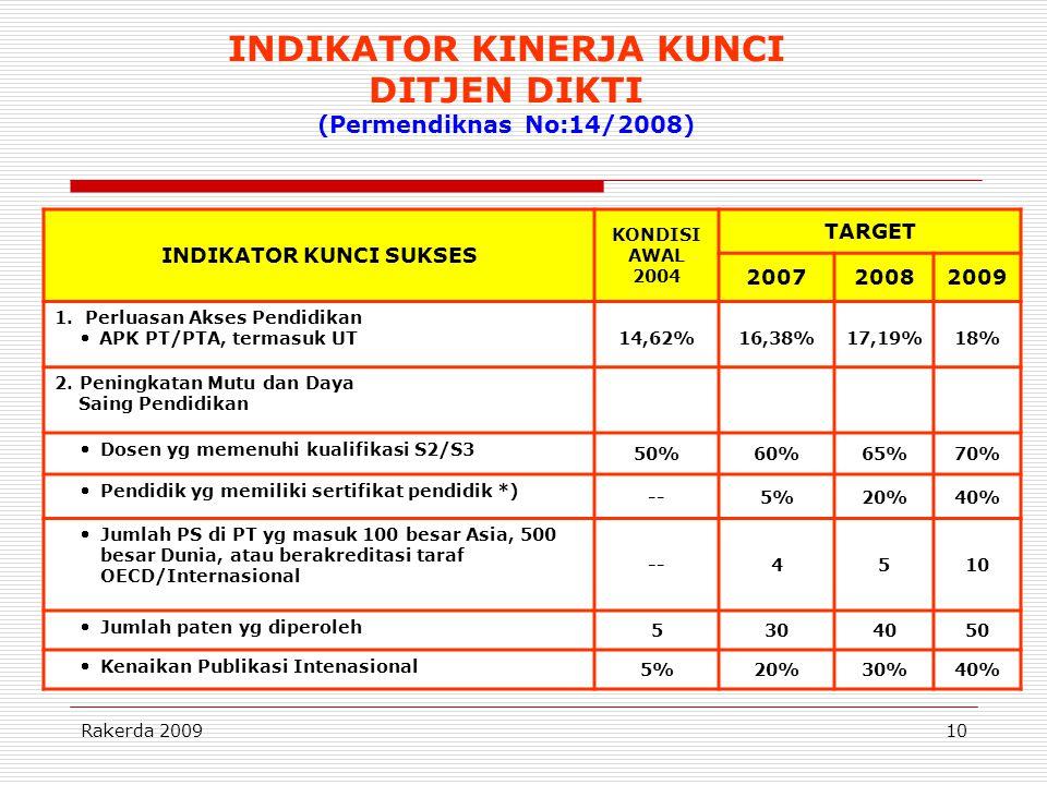 Rakerda 200910 INDIKATOR KUNCI SUKSES KONDISI AWAL 2004 TARGET 200720082009 1. Perluasan Akses Pendidikan  APK PT/PTA, termasuk UT 14,62%16,38%17,19%
