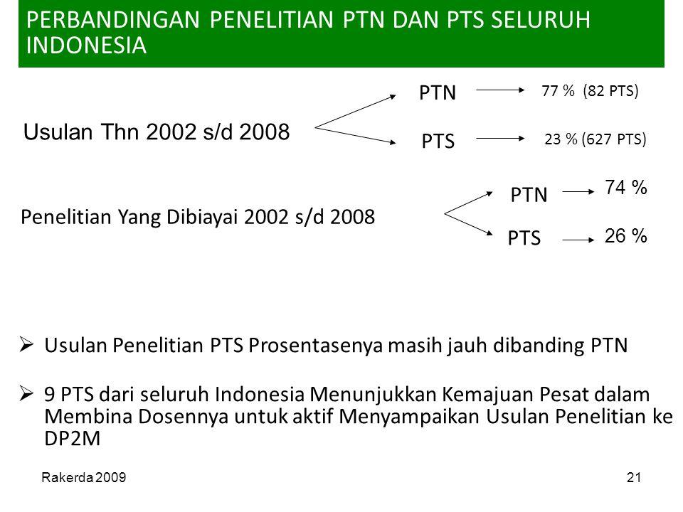 Rakerda 200921 Usulan Thn 2002 s/d 2008 PERBANDINGAN PENELITIAN PTN DAN PTS SELURUH INDONESIA Penelitian Yang Dibiayai 2002 s/d 2008  Usulan Peneliti