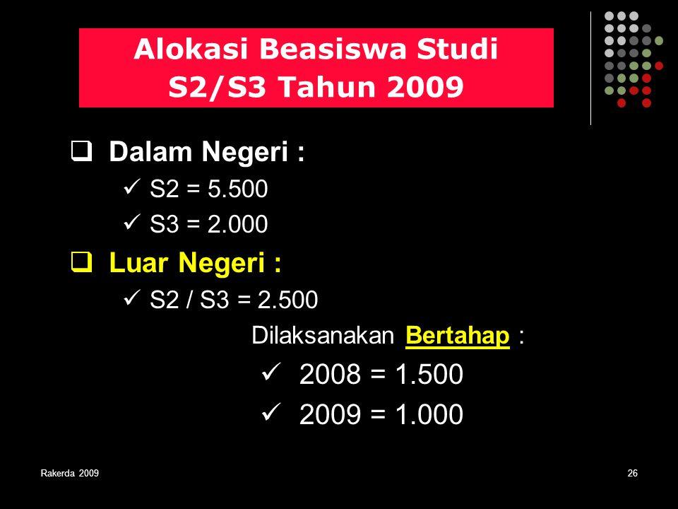 Rakerda 200926 Alokasi Beasiswa Studi S2/S3 Tahun 2009  Dalam Negeri : S2 = 5.500 S3 = 2.000  Luar Negeri : S2 / S3 = 2.500 Dilaksanakan Bertahap :
