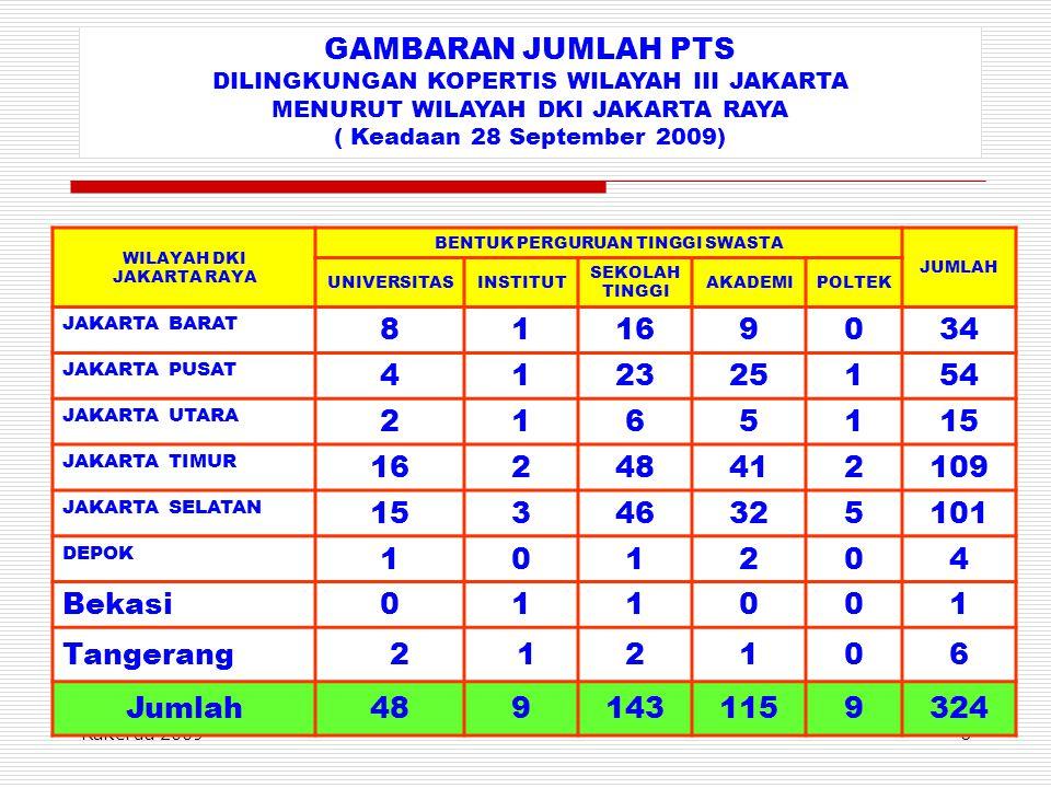 Rakerda 20096 GAMBARAN JUMLAH PTS DILINGKUNGAN KOPERTIS WILAYAH III JAKARTA MENURUT WILAYAH DKI JAKARTA RAYA ( Keadaan 28 September 2009) WILAYAH DKI