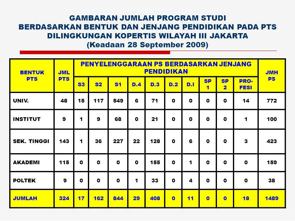 Rakerda 20098 Jumlah PTS Semester Rekapitulasi Laporan EPSBED Perguruan Tinggi (Status 28 September 2009) KOPERTIS WILAYAH III JAKARTA