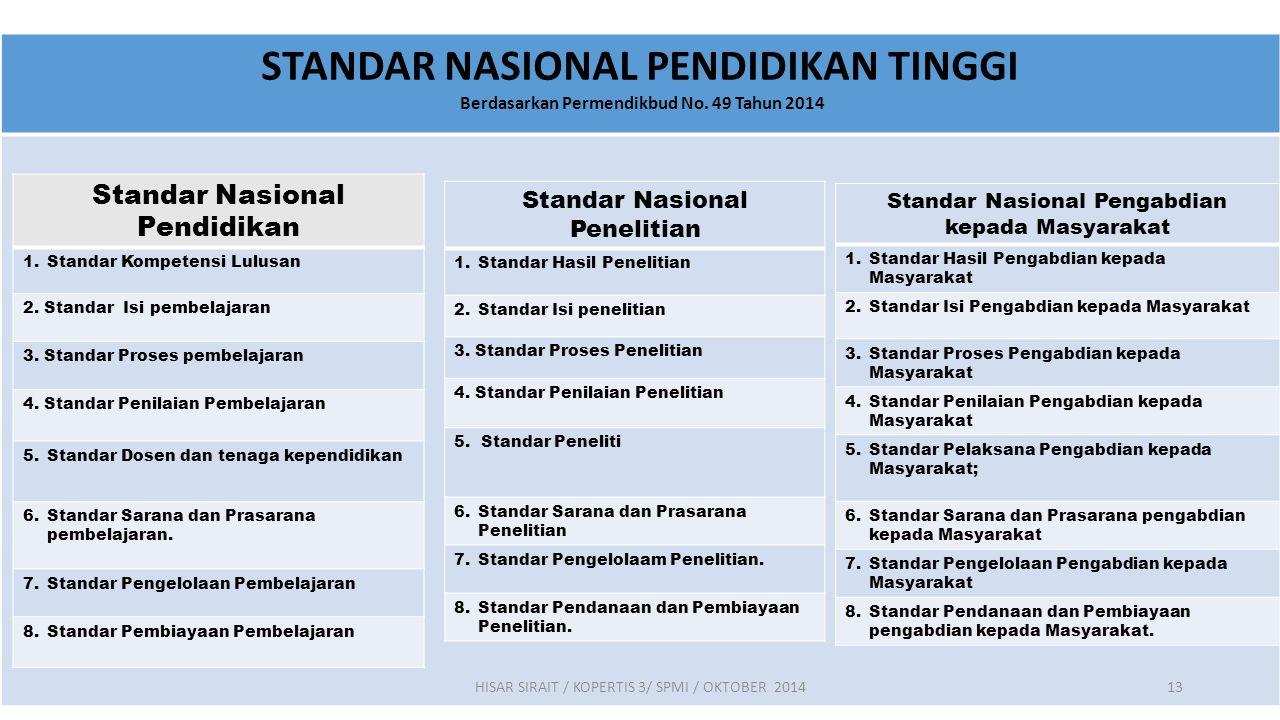 STANDAR NASIONAL PENDIDIKAN TINGGI (Berdasarkan: PERMENDIKBUD NO. 49 TAHUN 2014) Pasal 3: Standar Nasional Pendidikan Tinggi (SN DIKTI) wajib a.Dipenu