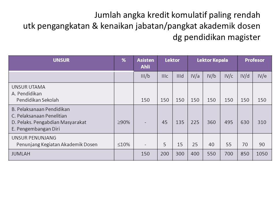 Jumlah angka kredit komulatif paling rendah utk pengangkatan & kenaikan jabatan/pangkat akademik dosen dg pendidikan magister UNSUR%Asisten Ahli Lekto