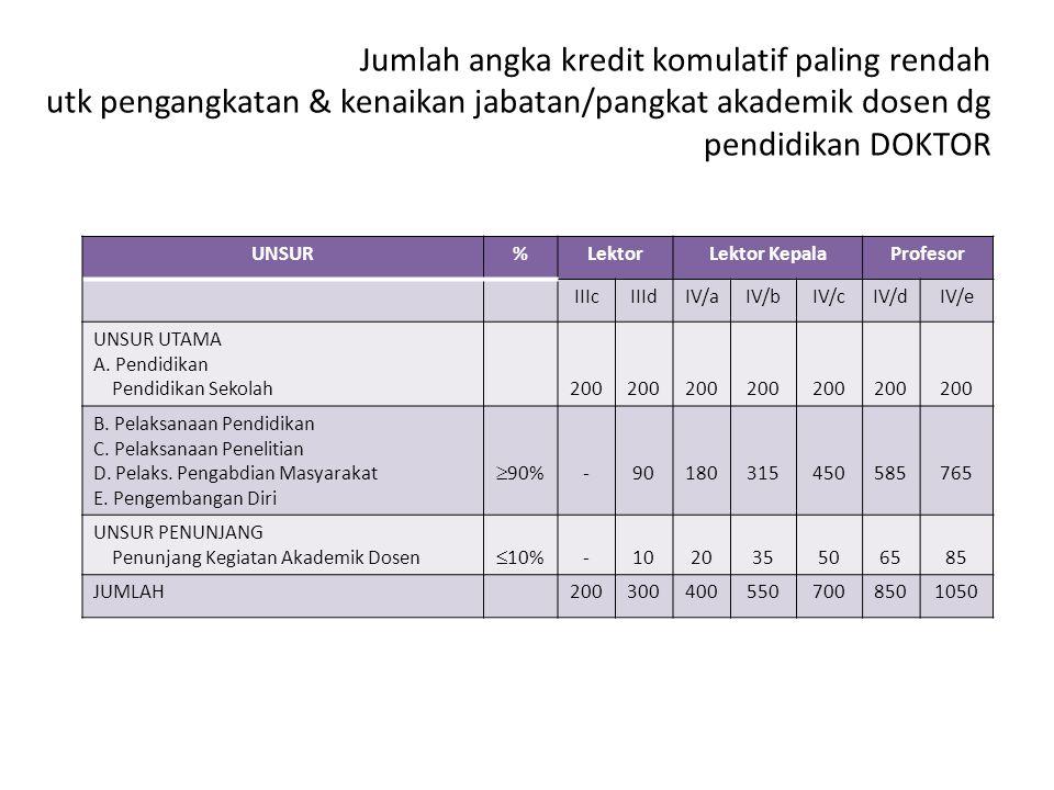 Jumlah angka kredit komulatif paling rendah utk pengangkatan & kenaikan jabatan/pangkat akademik dosen dg pendidikan DOKTOR UNSUR%LektorLektor KepalaP