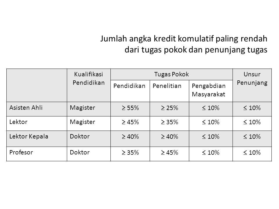 Jumlah angka kredit komulatif paling rendah dari tugas pokok dan penunjang tugas Kualifikasi Pendidikan Tugas PokokUnsur Penunjang PendidikanPenelitia
