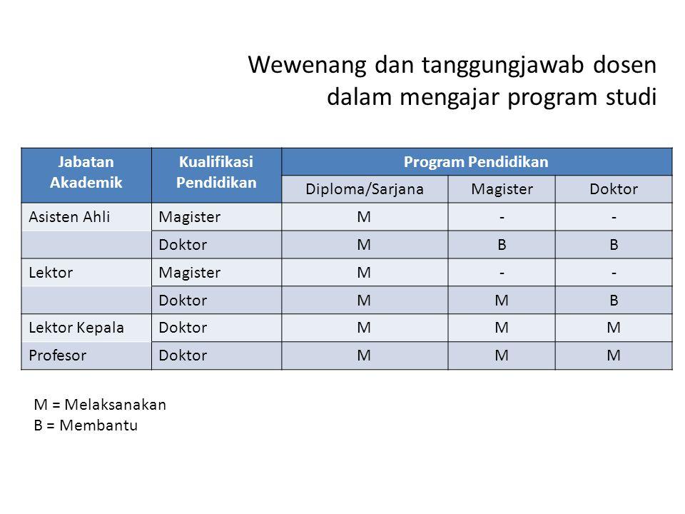 Wewenang dan tanggungjawab dosen dalam mengajar program studi Jabatan Akademik Kualifikasi Pendidikan Program Pendidikan Diploma/SarjanaMagisterDoktor