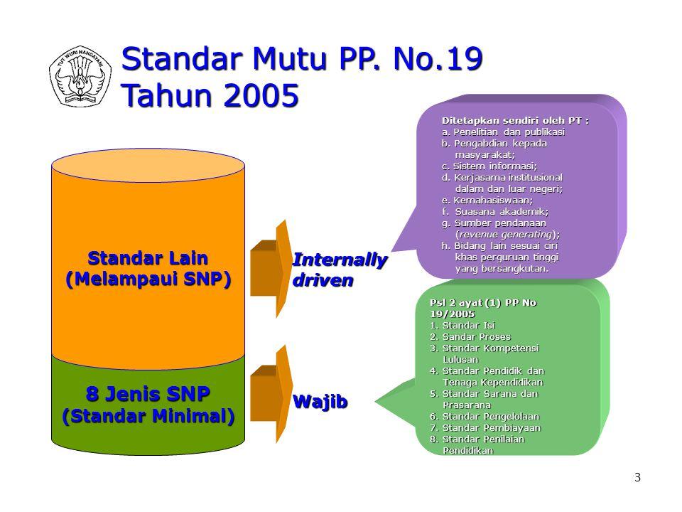 3 8 Jenis SNP (Standar Minimal) Standar Lain (Melampaui SNP) Wajib Internallydriven Psl 2 ayat (1) PP No 19/2005 1. Standar Isi 2. Sandar Proses 3. St