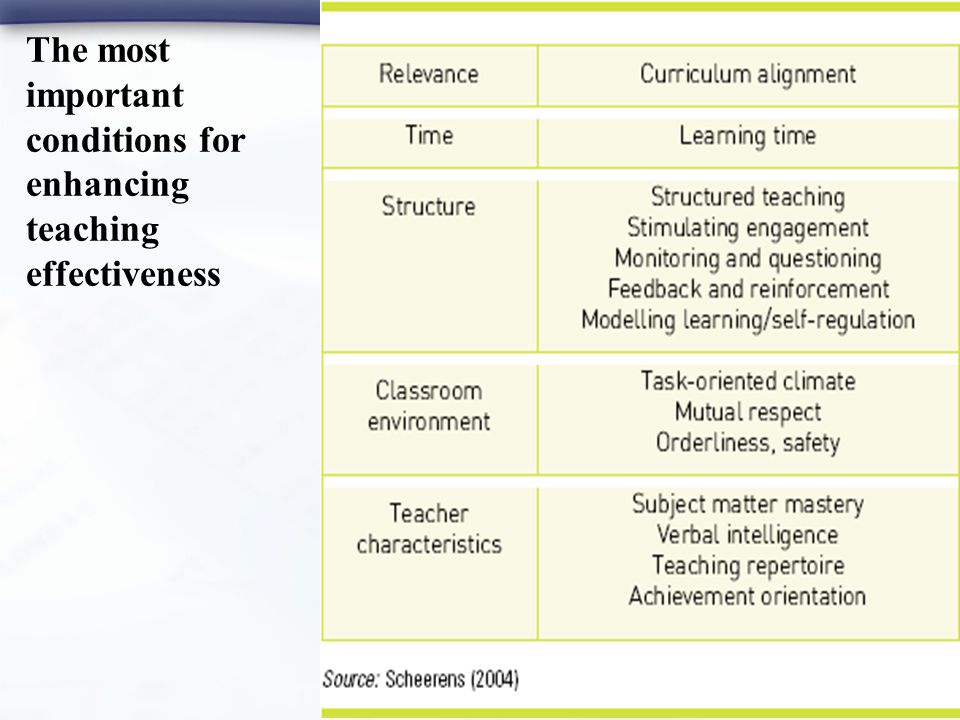 15 The most important conditions for enhancing teaching effectiveness