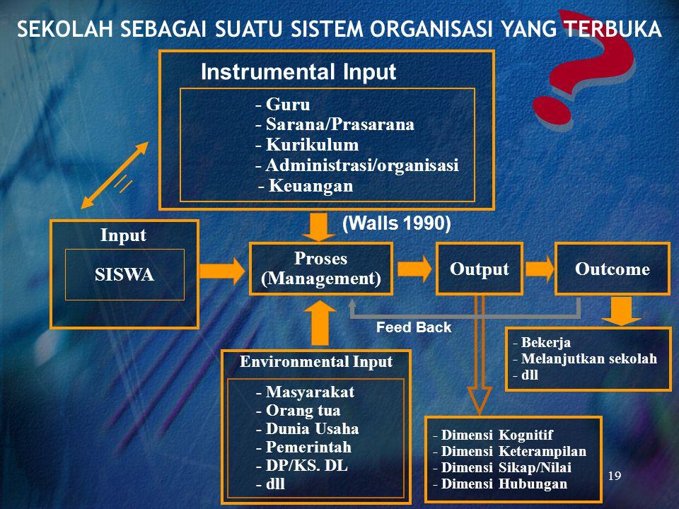 19 Instrumental Input - Guru - Sarana/Prasarana - Kurikulum - Administrasi/organisasi - Keuangan Proses (Management) OutputOutcome SISWA Input (Walls