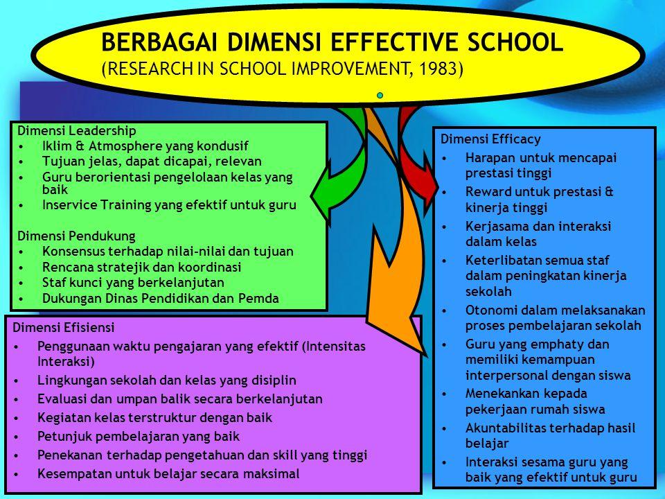 5 Dimensi Leadership Iklim & Atmosphere yang kondusif Tujuan jelas, dapat dicapai, relevan Guru berorientasi pengelolaan kelas yang baik Inservice Tra