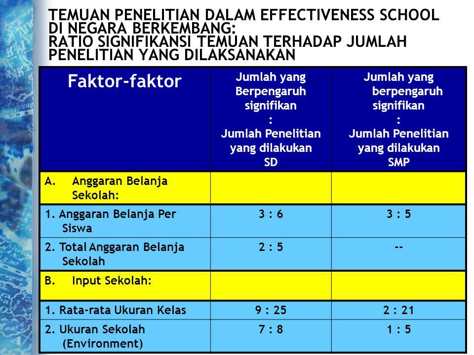 7 TEMUAN PENELITIAN DALAM EFFECTIVENESS SCHOOL DI NEGARA BERKEMBANG: RATIO SIGNIFIKANSI TEMUAN TERHADAP JUMLAH PENELITIAN YANG DILAKSANAKAN Faktor-fak