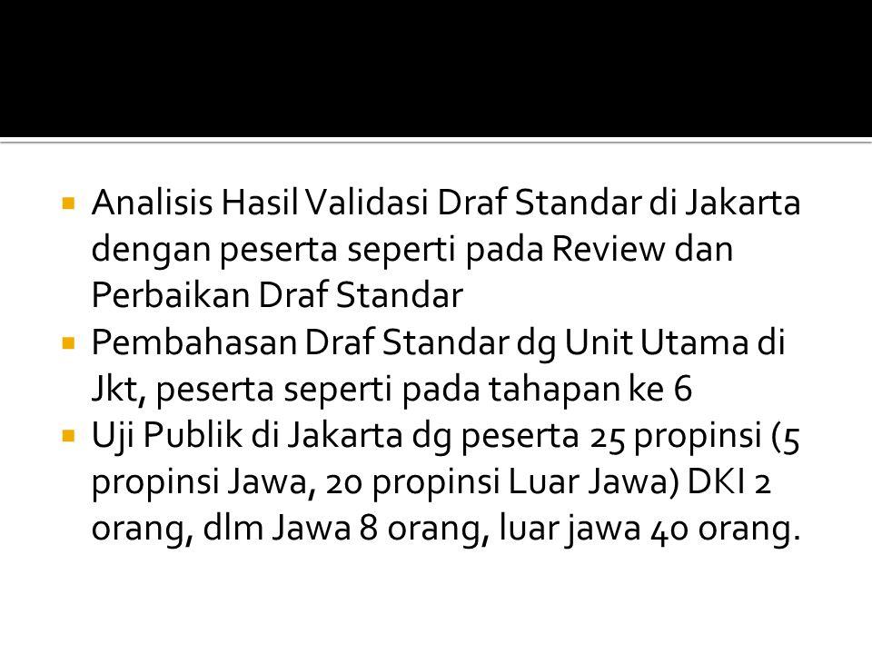  Analisis Hasil Validasi Draf Standar di Jakarta dengan peserta seperti pada Review dan Perbaikan Draf Standar  Pembahasan Draf Standar dg Unit Utama di Jkt, peserta seperti pada tahapan ke 6  Uji Publik di Jakarta dg peserta 25 propinsi (5 propinsi Jawa, 20 propinsi Luar Jawa) DKI 2 orang, dlm Jawa 8 orang, luar jawa 40 orang.