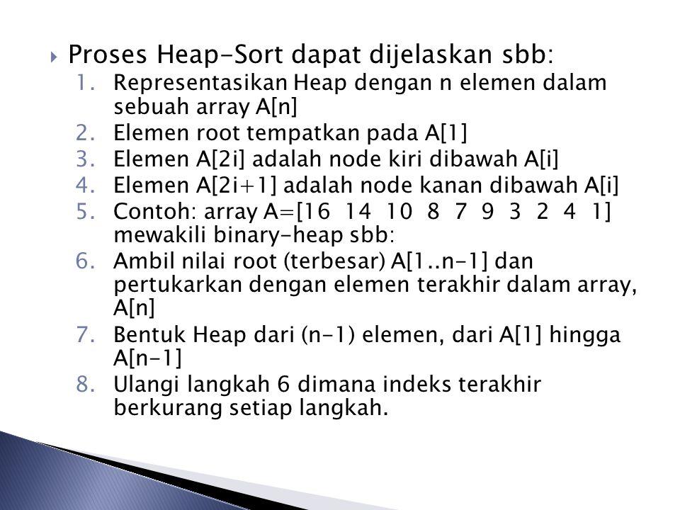  Proses Heap-Sort dapat dijelaskan sbb: 1.Representasikan Heap dengan n elemen dalam sebuah array A[n] 2.Elemen root tempatkan pada A[1] 3.Elemen A[2