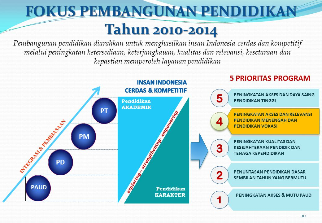 FOKUS PEMBANGUNAN PENDIDIKAN Tahun 2010-2014 PD PT exploring – strengthening - empowering PM Pendidikan KARAKTER INTEGRASI & PEMBIASAAN PAUD Pendidika