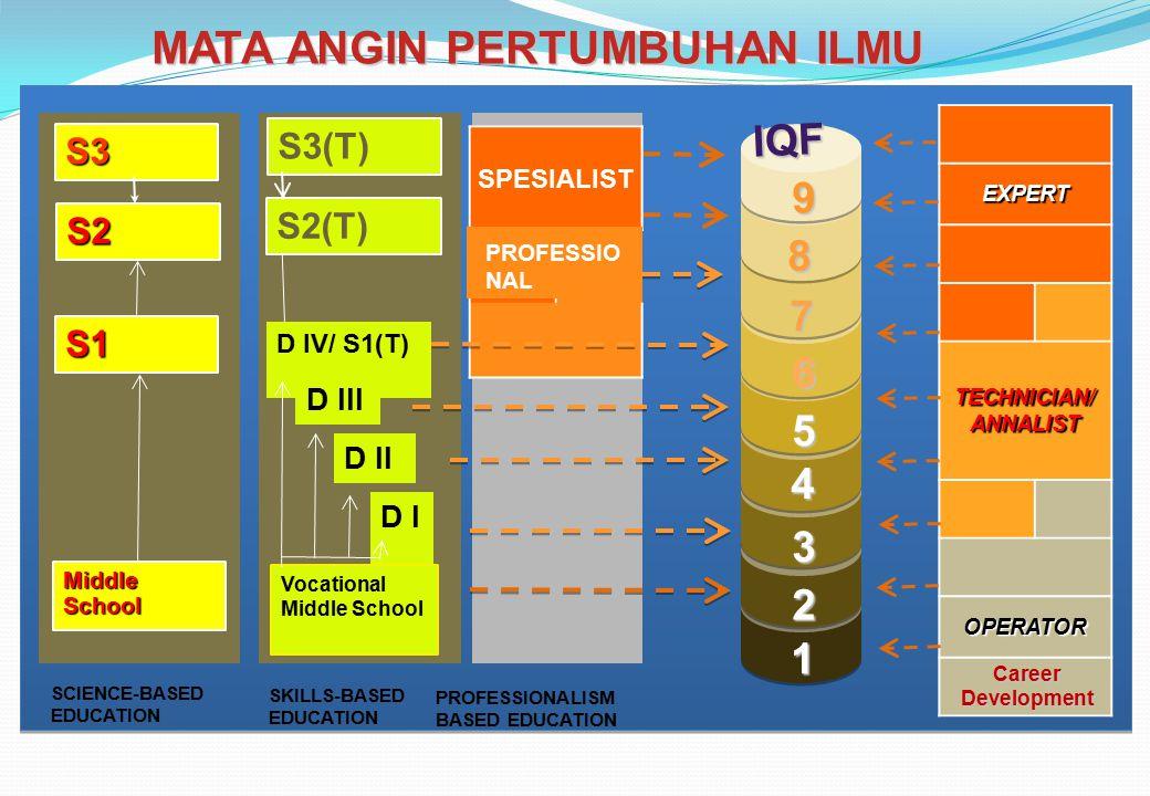 S2 S1 S3 Middle School IQFIQF 1 2 3 4 5 7 8 9 6 S2(T) D I D IV/ S1(T) D III D II Vocational Middle School S3(T) EXPERT TECHNICIAN/ ANNALIST OPERATOR S