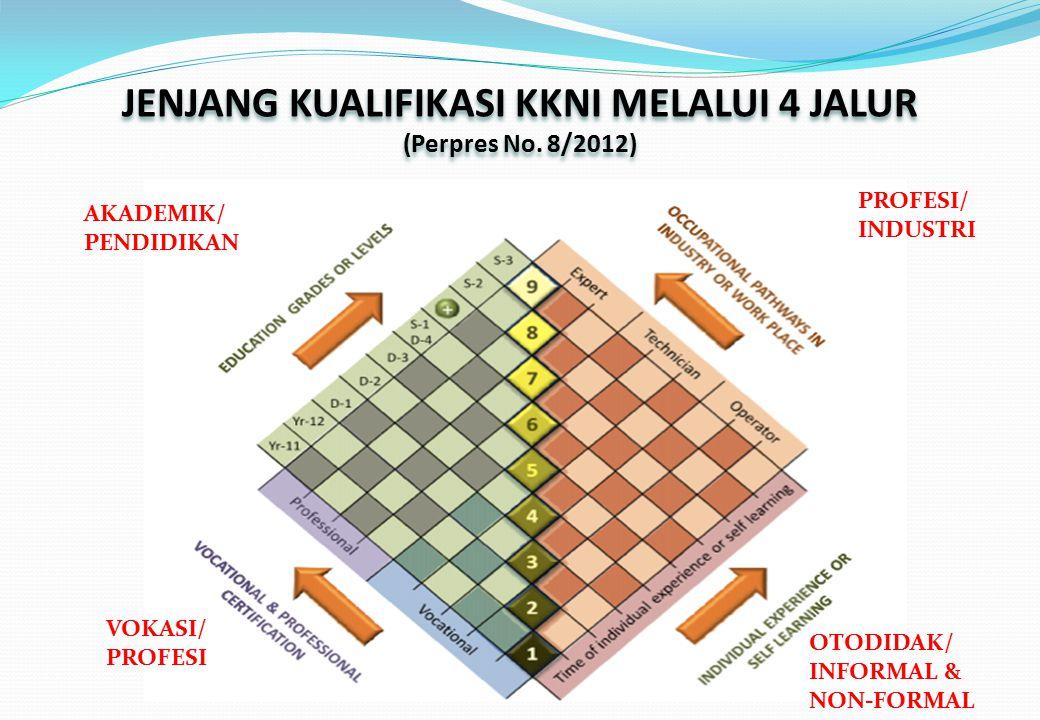 JENJANG KUALIFIKASI KKNI MELALUI 4 JALUR (Perpres No. 8/2012) JENJANG KUALIFIKASI KKNI MELALUI 4 JALUR (Perpres No. 8/2012) AKADEMIK/ PENDIDIKAN VOKAS